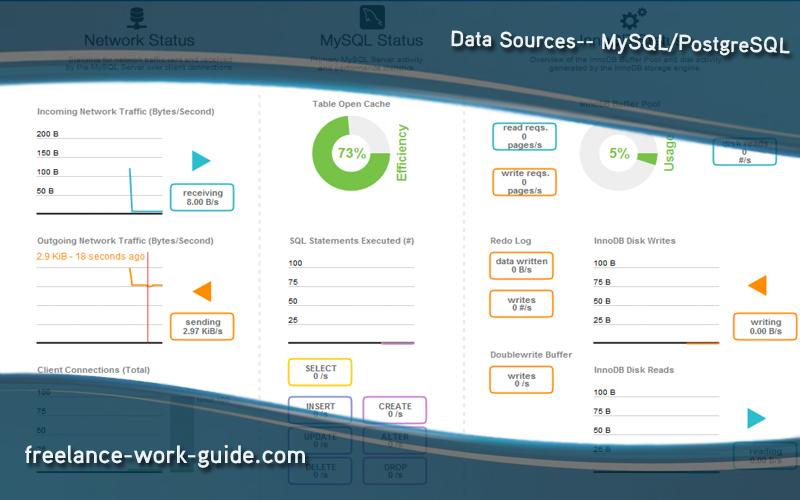 Data Sources-- MySQL/PostgreSQL