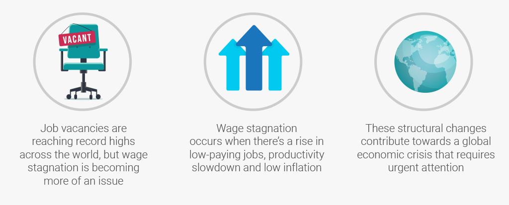 Unemployment Is at a Low, but Wage Stagnation and Under Employment Is A Problem
