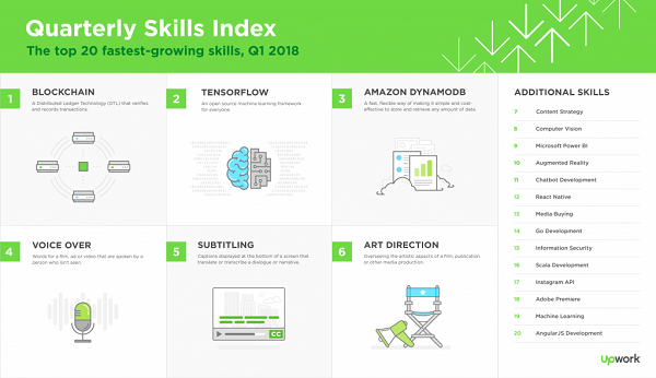UpWork 2018 first quarter Skills Index. Click for larger view.