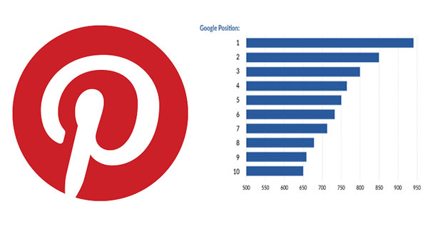 Use Pinterest to rank higher